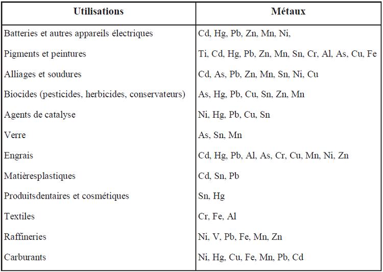 Sources industrielles et agricoles des métaux présents dans l'environnement