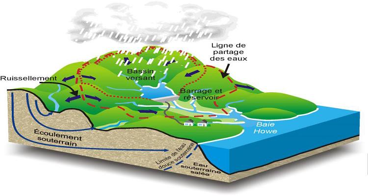 Vue en 3D d'un bassin versant (Laborde, 2009)