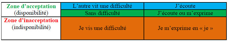 Zone d'acceptation versus zone d'inacceptation