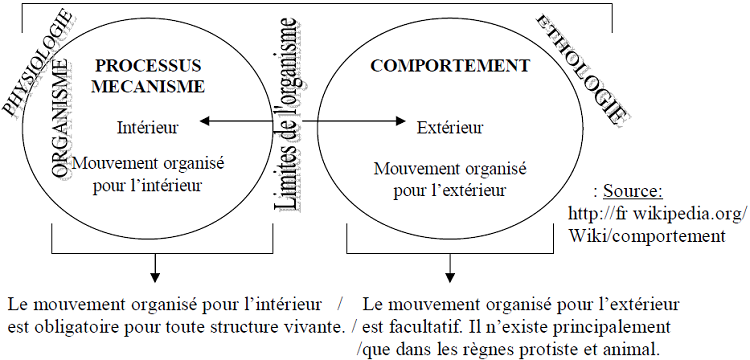DEFINITION DU CONCEPT DE COMPORTEMENT