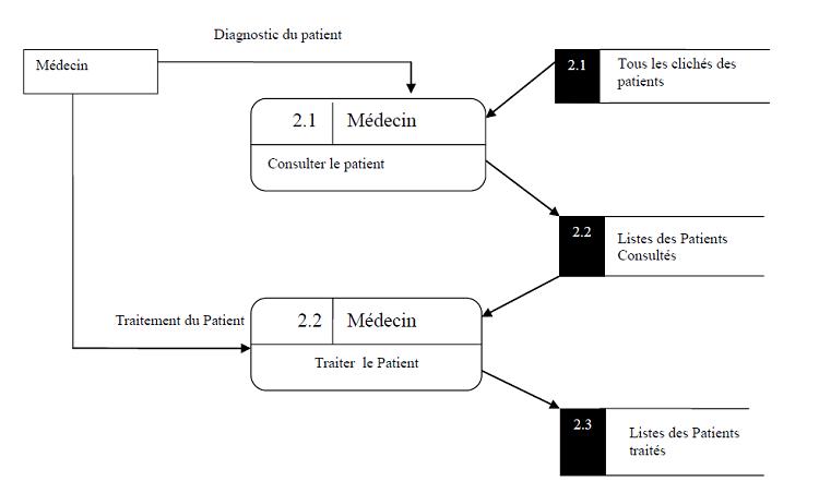 Diagramme de diagnostic et traitement du Patient (Niveau 1)