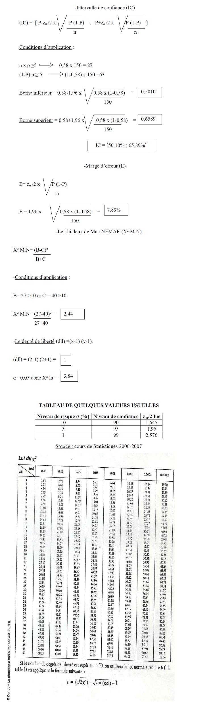 EXEMPLE D'APLICATION DU CALCUL DE L'INTEVALLE DE CONFIANCE POUR LA PROPORTION DOMINANTE ET DU X² POUR LE TABLEAU N° 13