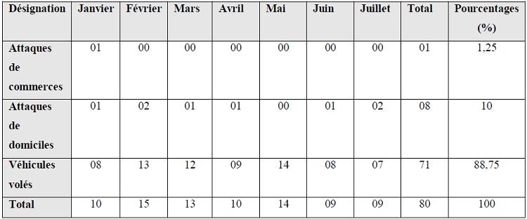 Infractions constatées par le CeCOS à Adjamé de Janvier à juillet 2007