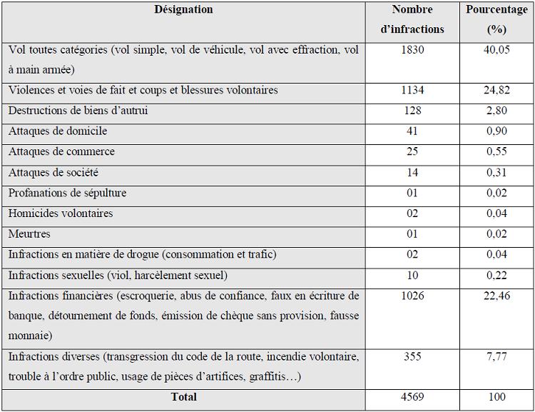 Infractions enregistrées dans les quatre Commissariats d'Adjamé de Janvier à Juillet 2008