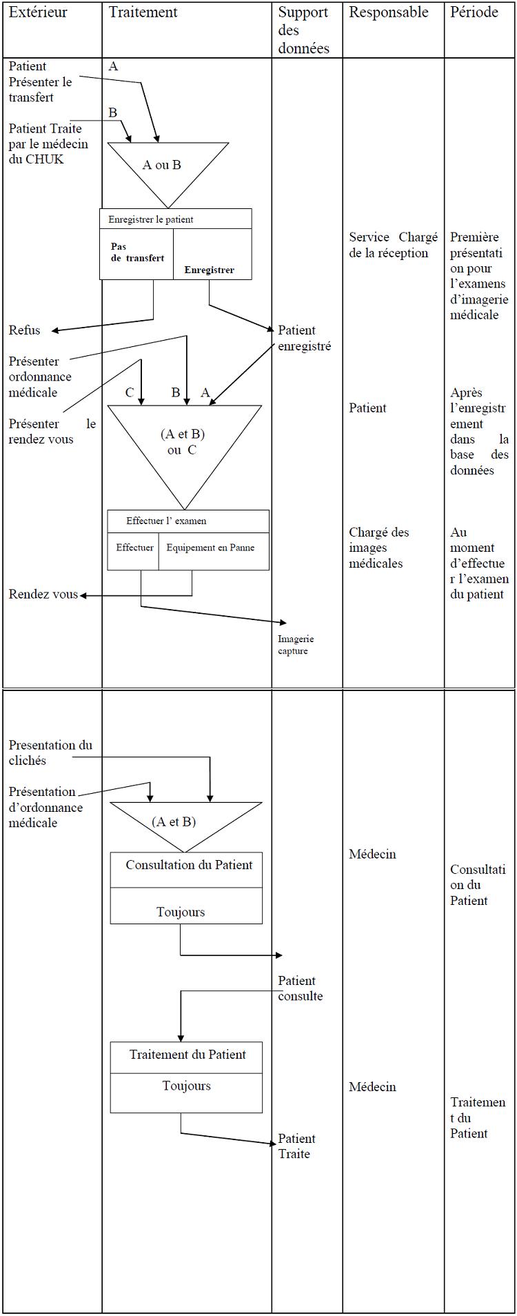 Modèle Organisationnelle des Traitements