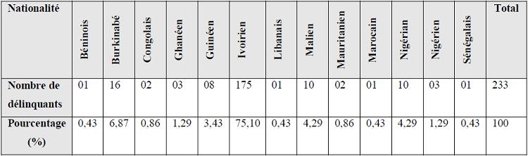 Nationalité des délinquants déférés des quatre Commissariats d'Adjamé de Janvier à Juillet 2008
