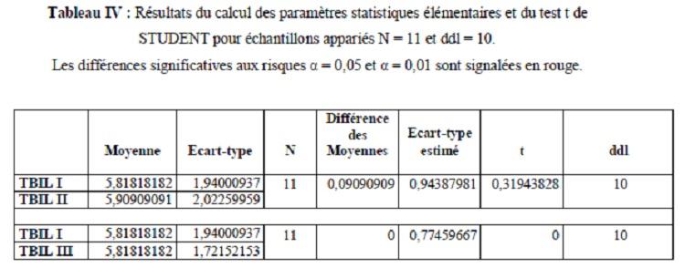 1 - Tableau IV Résultats du calcul des paramètres statistiques élémentaires et du test t de STUDENT pour échantillons appariés N = 11 et ddl = 10