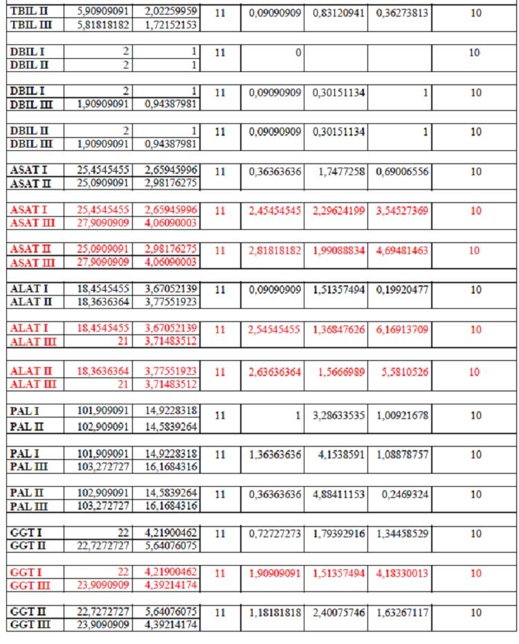 2 - Tableau IV Résultats du calcul des paramètres statistiques élémentaires et du test t de STUDENT pour échantillons appariés N = 11 et ddl = 10