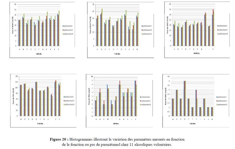 Figure 20 Histogrammes illustrant la variation des paramètres mesurés en fonction de la fonction ou pas de paracétamol chez 11 alcooliques volontaires