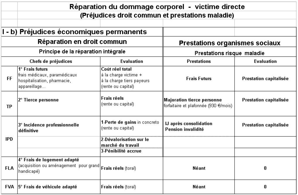 Annexe 2 Tables De Concordance Du Rapport Lambert Faivre