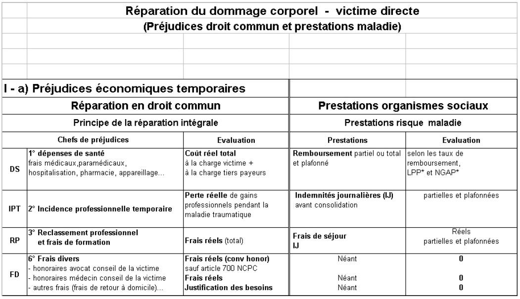 Annexe 2 Tables De Concordance Du Rapport Lambert Faivre Institut Numerique