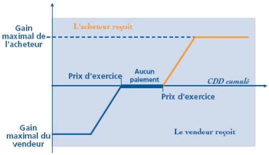 graphique ASSURANCE DE L'ENTREPRISE ET RISQUE DE NATURE CLIMATIQUE 4