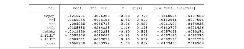 Annexe 1 Analyse de la relation inflation et croissance économique dans les pays de l'UEMOA 2