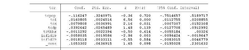 Annexe 1 Analyse de la relation inflation et croissance économique dans les pays de l'UEMOA 4