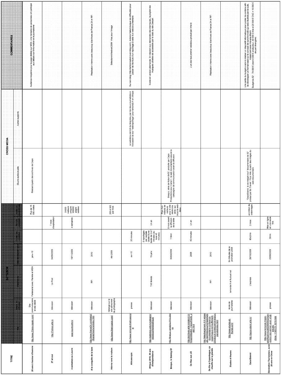 Annexe 1 Création d'une société de production de web documentaires et développement de la collection « Dans les coulisses…. » 4