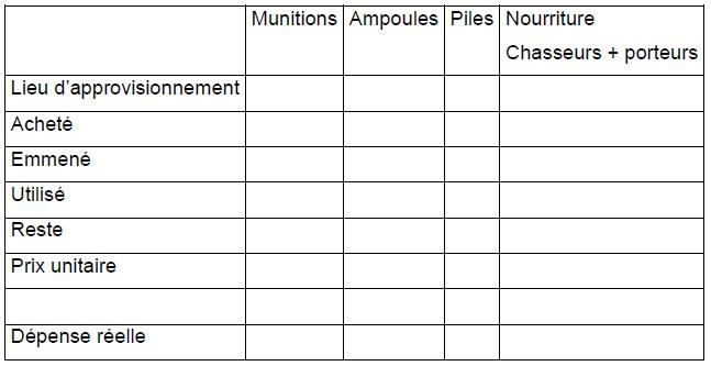 Annexe 1 Etude de la contribution des ressources naturelles aux budgets des ménages ruraux  Cas du village BANGA (République Centrafricaine) 1