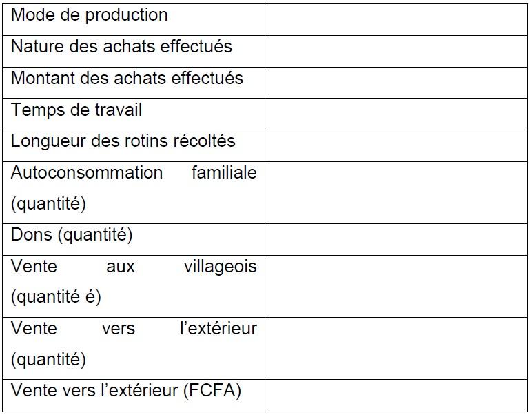 Annexe 1 Etude de la contribution des ressources naturelles aux budgets des ménages ruraux  Cas du village BANGA (République Centrafricaine) 11