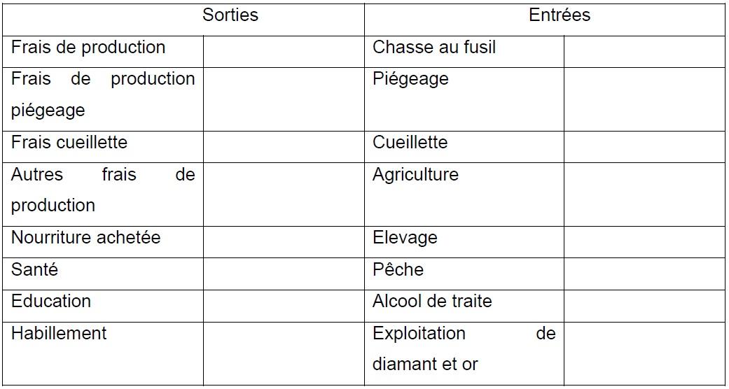 Annexe 1 Etude de la contribution des ressources naturelles aux budgets des ménages ruraux  Cas du village BANGA (République Centrafricaine) 13