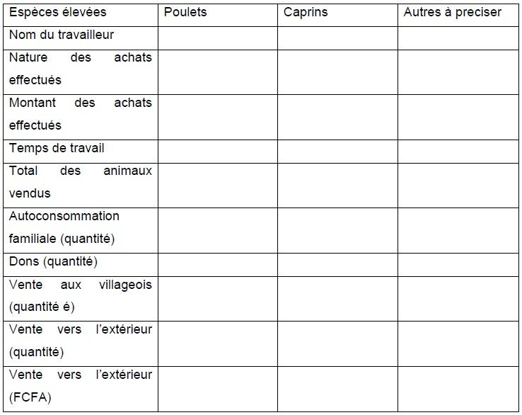 Annexe 1 Etude de la contribution des ressources naturelles aux budgets des ménages ruraux  Cas du village BANGA (République Centrafricaine) 6