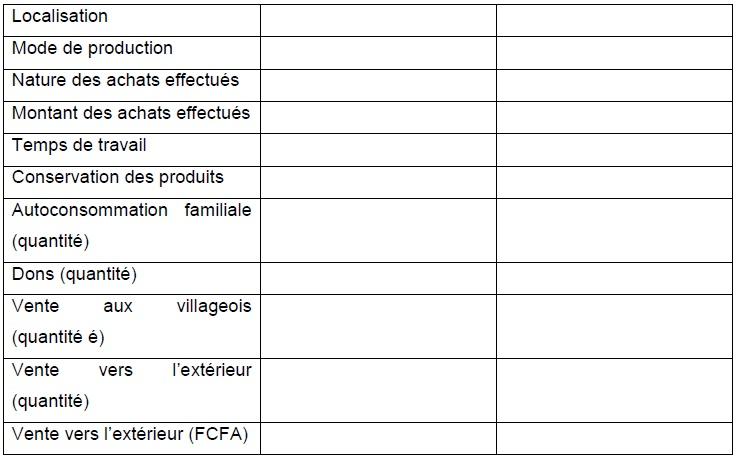 Annexe 1 Etude de la contribution des ressources naturelles aux budgets des ménages ruraux  Cas du village BANGA (République Centrafricaine) 9