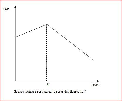 Annexe 3 Analyse de la relation inflation et croissance économique dans les pays de l'UEMOA 1