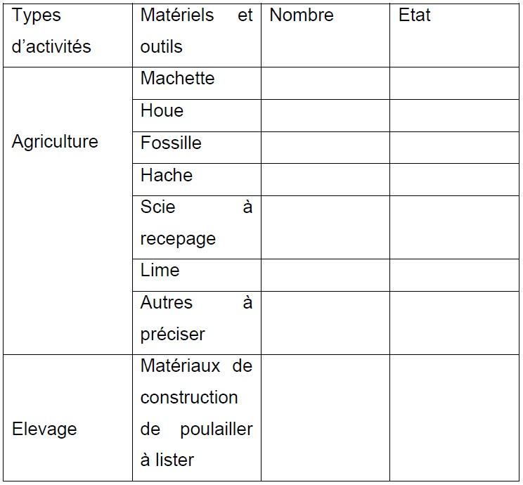 Annexe 3 Etude de la contribution des ressources naturelles aux budgets des ménages ruraux  Cas du village BANGA (République Centrafricaine) 1