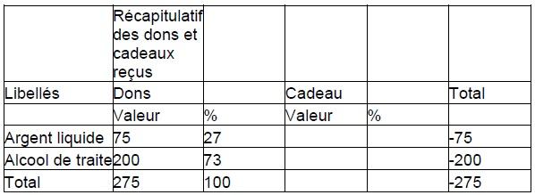Annexe 5 Etude de la contribution des ressources naturelles aux budgets des ménages ruraux  Cas du village BANGA (République Centrafricaine) 1