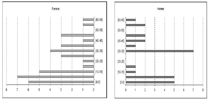 Figure 10 Etude de la contribution des ressources naturelles aux budgets des ménages ruraux  Cas du village BANGA (République Centrafricaine)