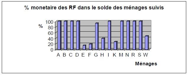 Figure 11 Etude de la contribution des ressources naturelles aux budgets des ménages ruraux  Cas du village BANGA (République Centrafricaine)