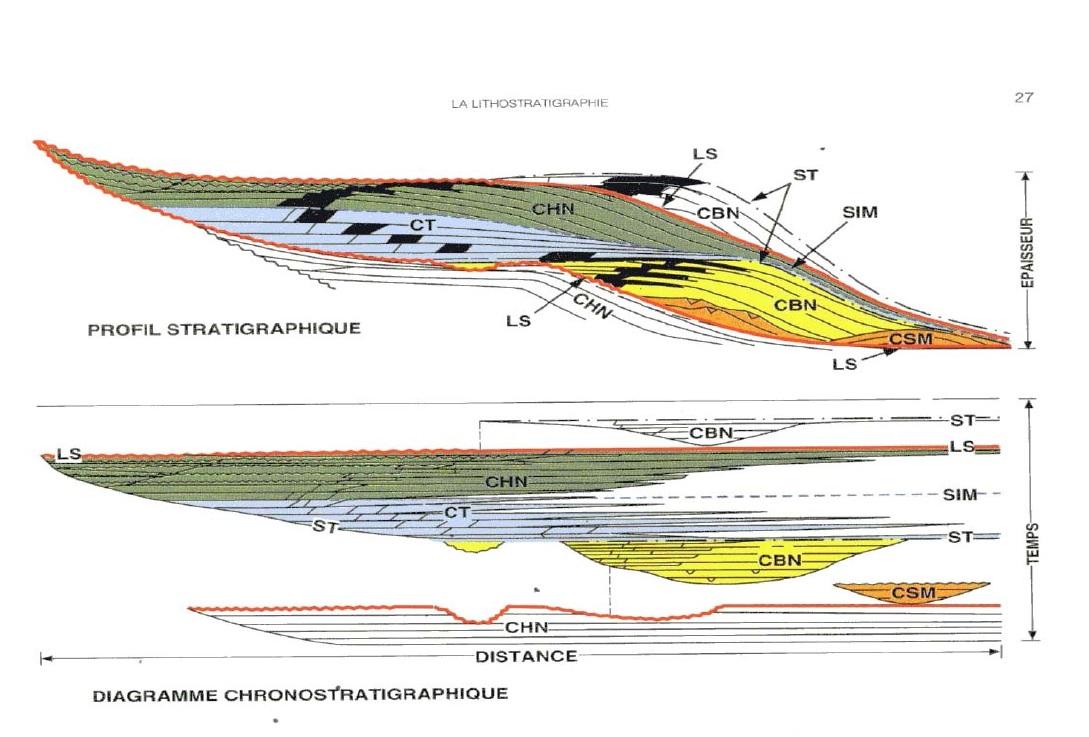 Figure 14' Sédimentologie et stratigraphie séquentielle du Cambro-Ordovicien du bassin d'Illizi. Impact sur la prospection pétrolière.