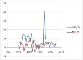 Figure 2 Analyse de la relation inflation et croissance économique dans les pays de l'UEMOA