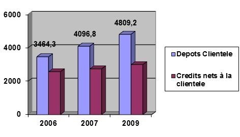 Figure 2 Direction du Commerce Extérieur de la BIAT « Service Crédit Documentaire Export»