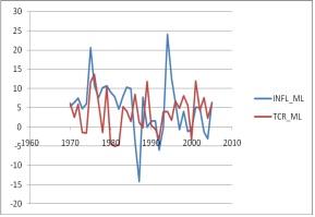Figure 3 Analyse de la relation inflation et croissance économique dans les pays de l'UEMOA