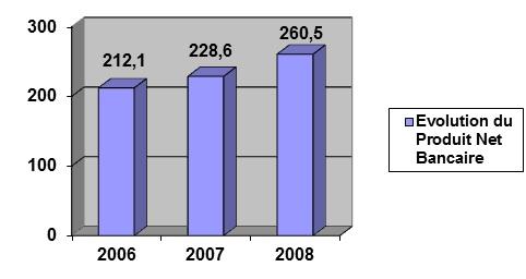 Figure 3 Direction du Commerce Extérieur de la BIAT « Service Crédit Documentaire Export»