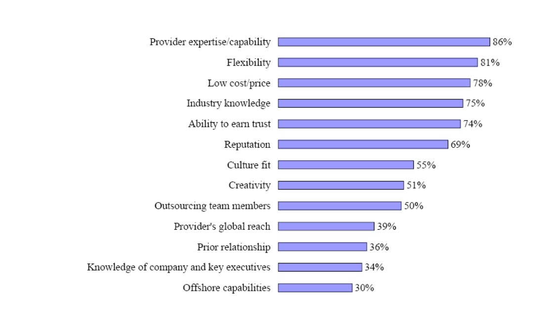 Figure 3 IT SERVICES OFFFFSHORING IN MOROCCO