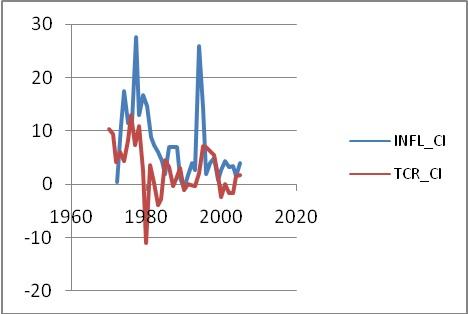 Figure 4 Analyse de la relation inflation et croissance économique dans les pays de l'UEMOA