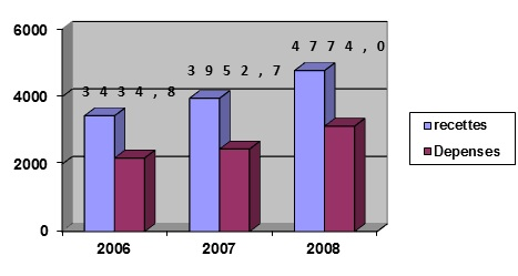 Figure 4 Direction du Commerce Extérieur de la BIAT « Service Crédit Documentaire Export»