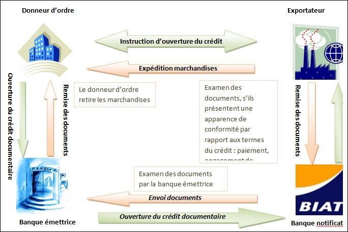 Figure 5 Direction du Commerce Extérieur de la BIAT « Service Crédit Documentaire Export»