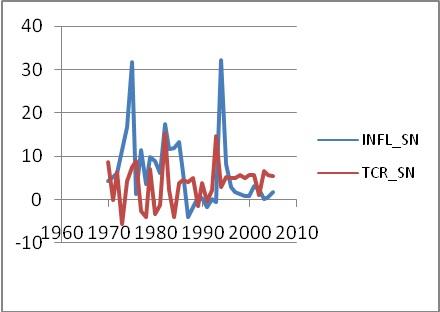 Figure 6 Analyse de la relation inflation et croissance économique dans les pays de l'UEMOA