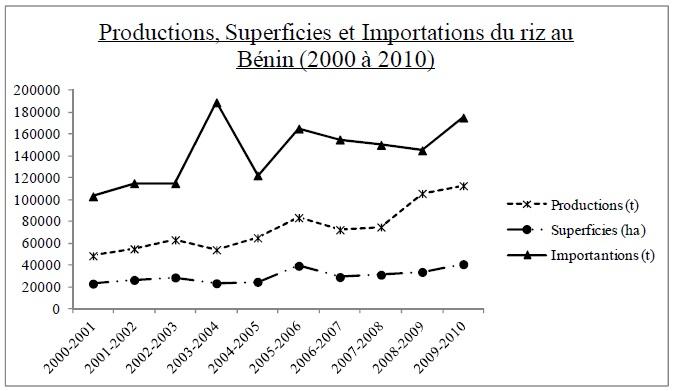 Figure 6 CARACTERISATION AGRO-MORPHOLOGIQUE DES ÉCOTYPES DE RIZ (Oryza spp.) DU BENIN