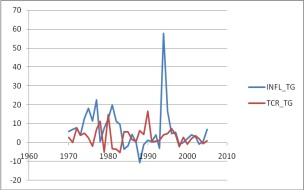 Figure 7 Analyse de la relation inflation et croissance économique dans les pays de l'UEMOA