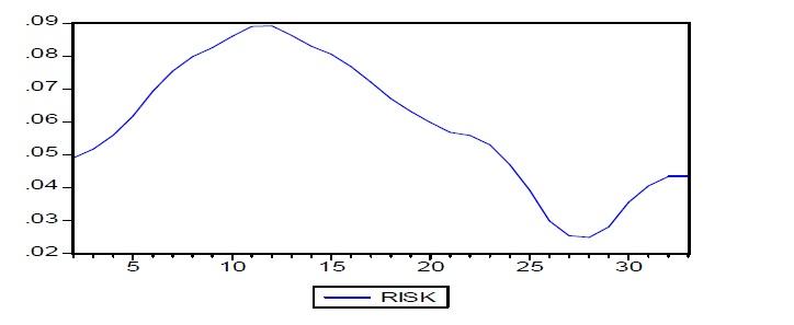 Graphique 1 comportement face aux risques et développement du secteur privé