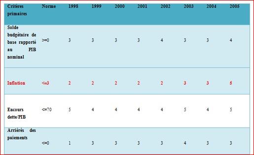 Tableau 0 Analyse de la relation inflation et croissance économique dans les pays de l'UEMOA