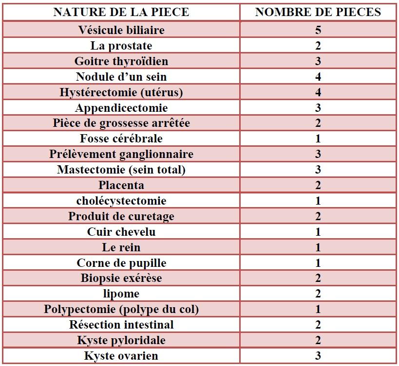 Tableau 1 Analyses médicales aux services du CHU de SBA et à la polyclinique de SIDI Djillali