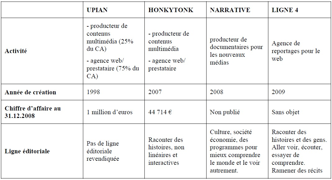 Tableau 1 Création d'une société de production de web documentaires et développement de la collection « Dans les coulisses…. »