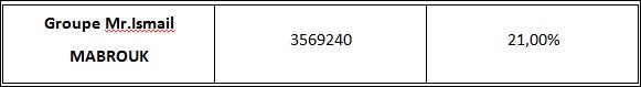 Tableau 1' Direction du Commerce Extérieur de la BIAT « Service Crédit Documentaire Export»
