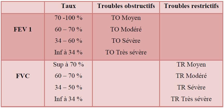 Tableau 12 Analyses médicales aux services du CHU de SBA et à la polyclinique de SIDI Djillali