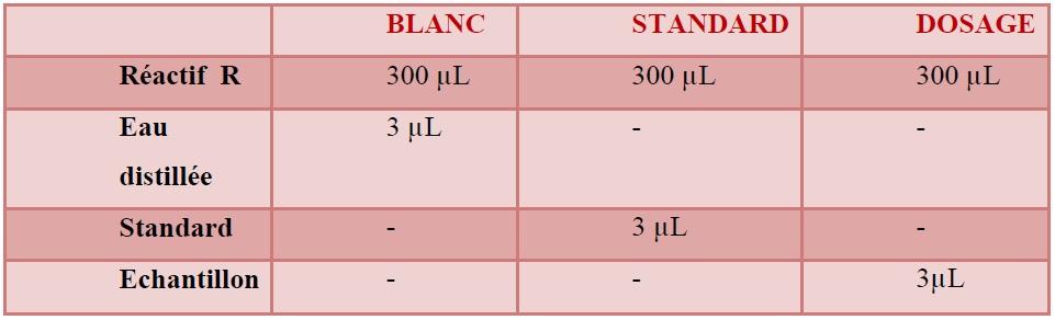 Tableau 15 Analyses médicales aux services du CHU de SBA et à la polyclinique de SIDI Djillali