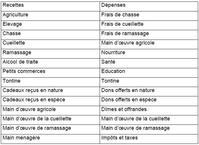 Tableau 16 Etude de la contribution des ressources naturelles aux budgets des ménages ruraux  Cas du village BANGA (République Centrafricaine)