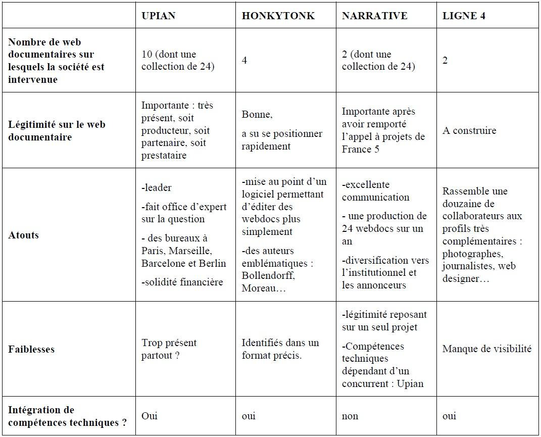 Tableau 2 Création d'une société de production de web documentaires et développement de la collection « Dans les coulisses…. »